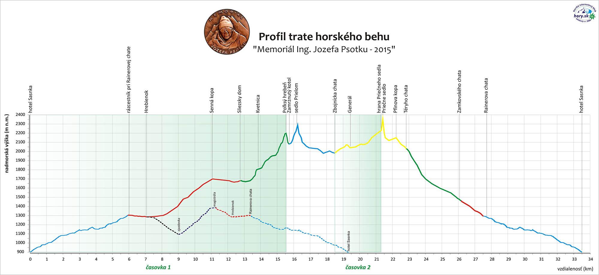 Profil trate na Psotkov memoriál 2015
